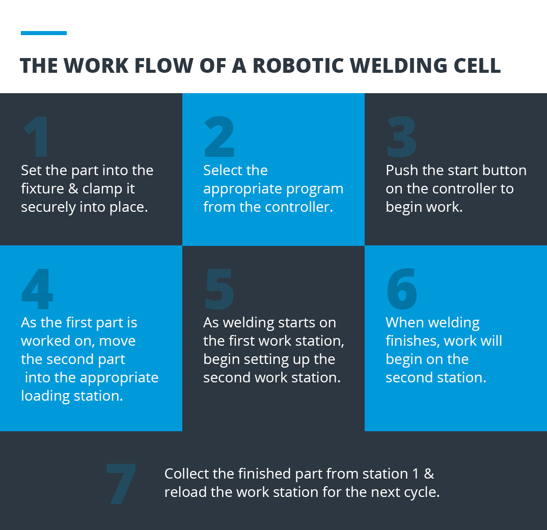 Complete Guide To Robotic Welding Fairlawn Tool Inc Electrical Wiring Estimating And Costing Work Flow Of A Robot Cell