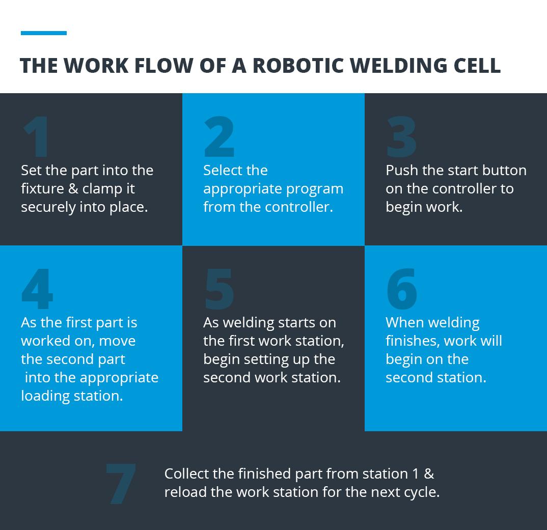Work Flow of a Robot Welding Cell | Fairlawn Tool, Inc.